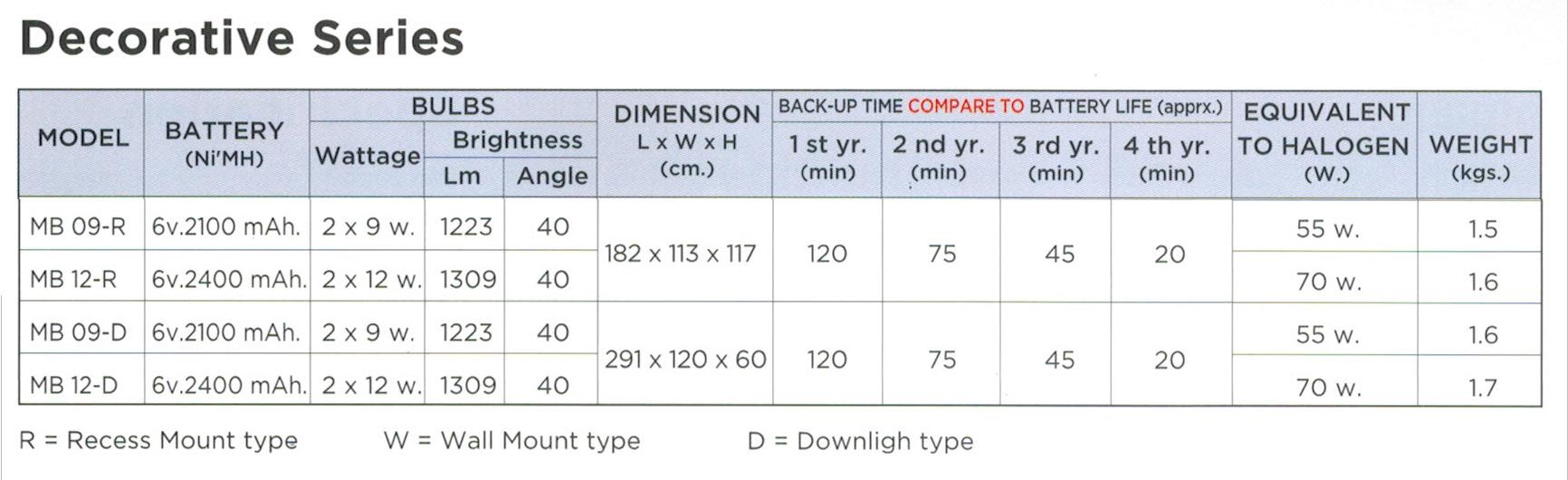 ไฟฉุกเฉิน LED ไฟฉุกเฉิน LED MB09-R, MB09-D, MB12-R, MB12-D Recess Series (Emergency Light Max Bright)